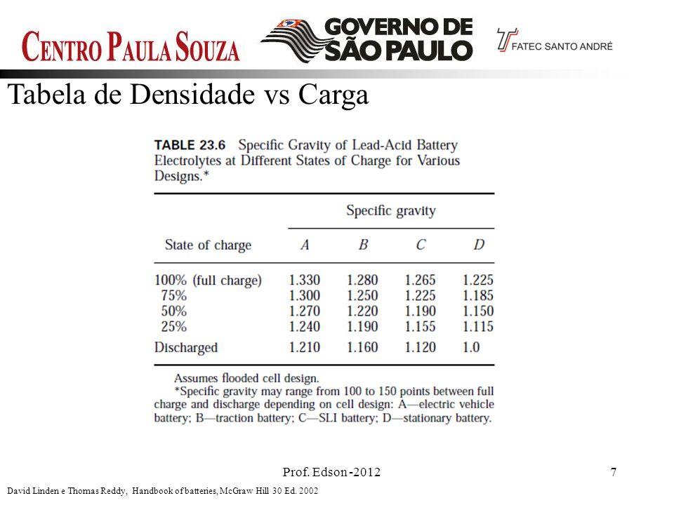 Tabela de Densidade vs Carga