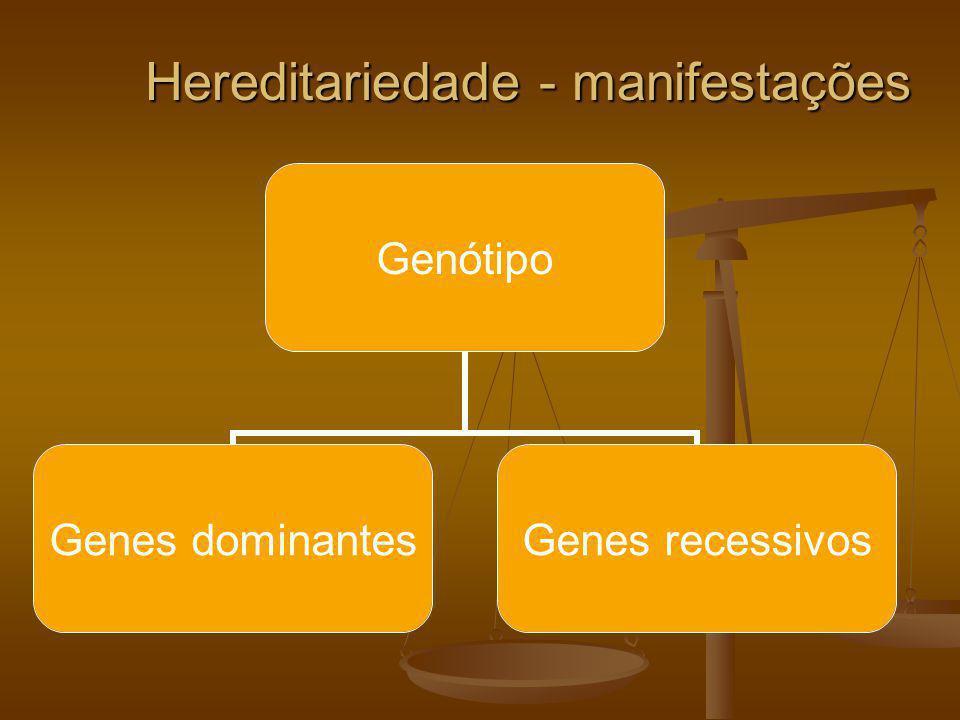 Hereditariedade - manifestações