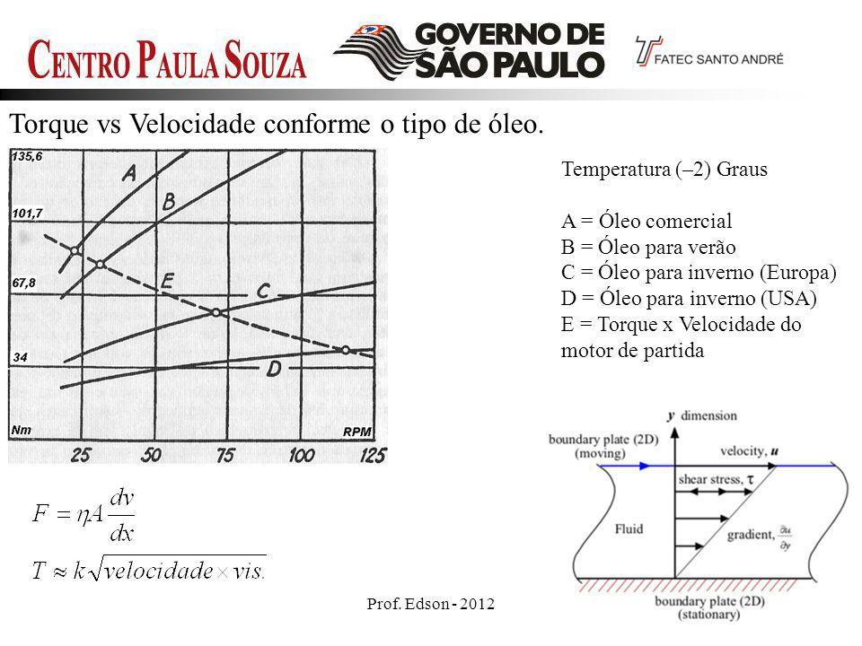 Torque vs Velocidade conforme o tipo de óleo.