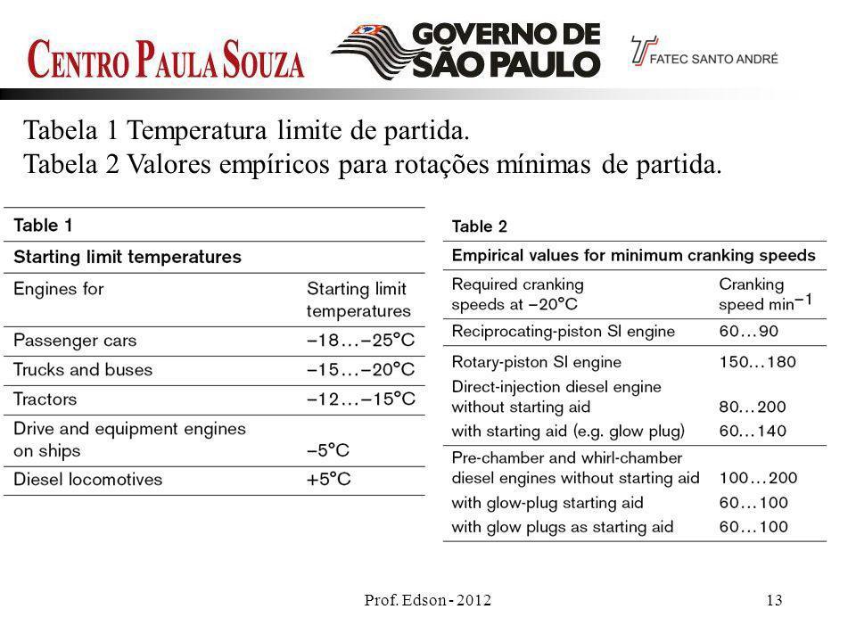Tabela 1 Temperatura limite de partida.