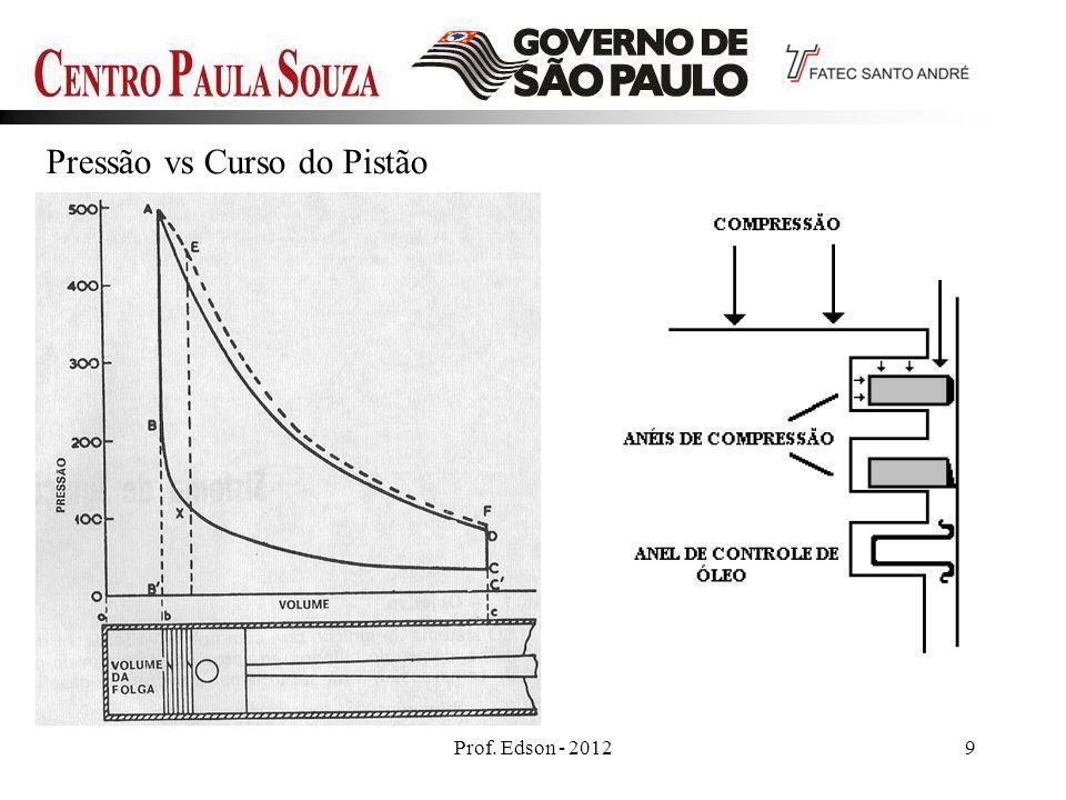 Pressão vs Curso do Pistão