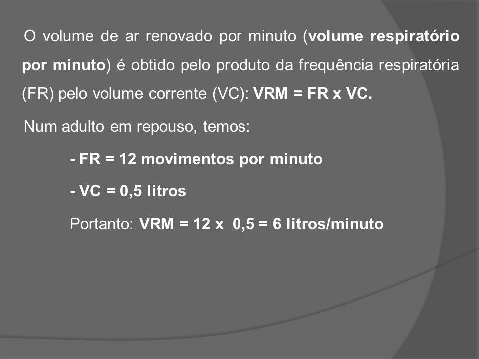 O volume de ar renovado por minuto (volume respiratório por minuto) é obtido pelo produto da frequência respiratória (FR) pelo volume corrente (VC): VRM = FR x VC.
