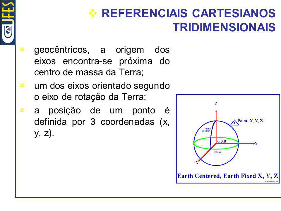 REFERENCIAIS CARTESIANOS TRIDIMENSIONAIS