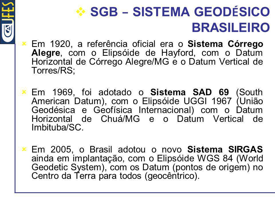 SGB – SISTEMA GEODÉSICO BRASILEIRO