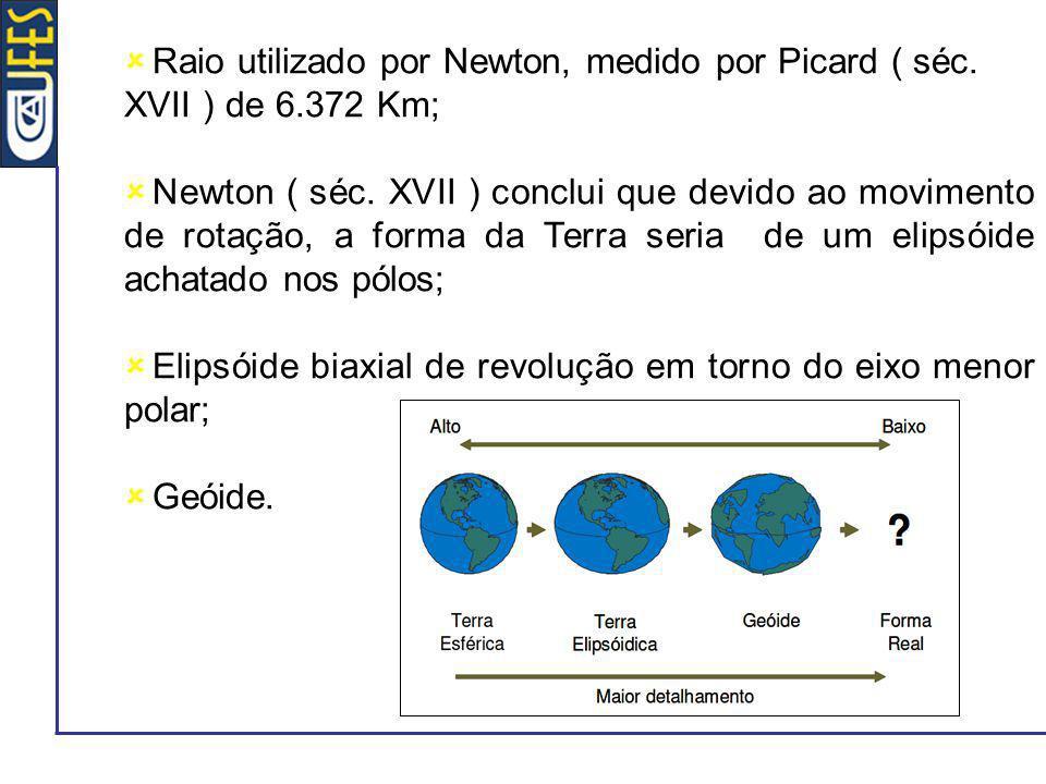 Raio utilizado por Newton, medido por Picard ( séc. XVII ) de 6
