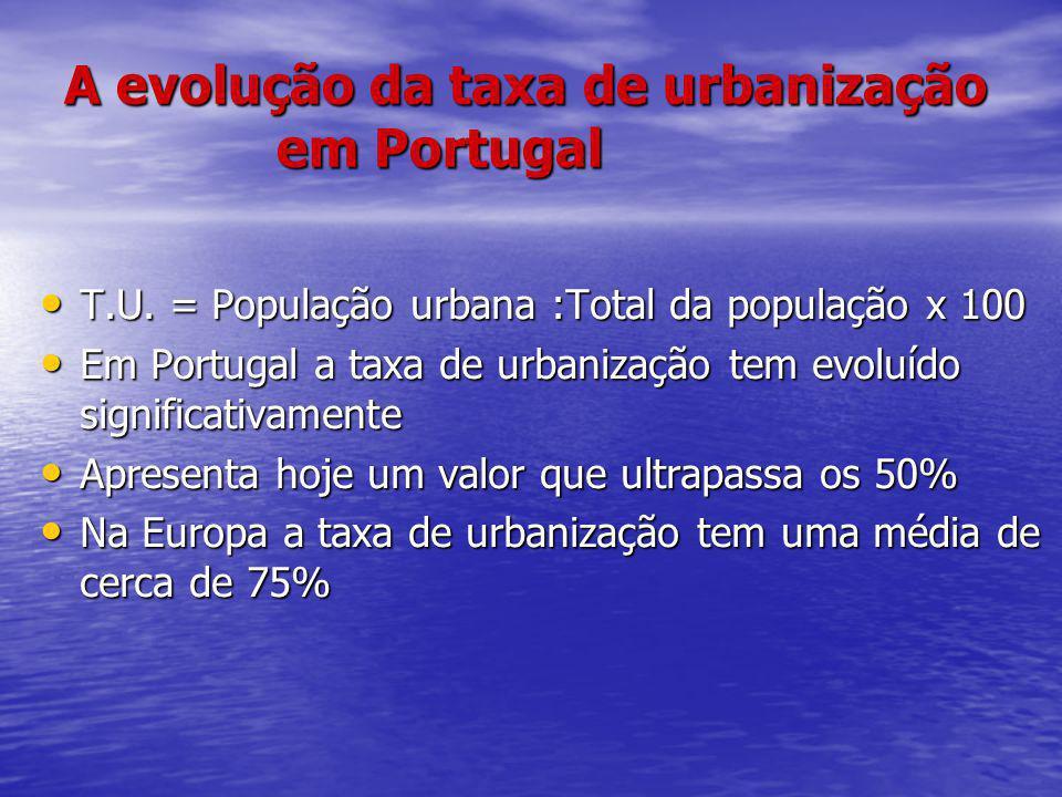 A evolução da taxa de urbanização em Portugal