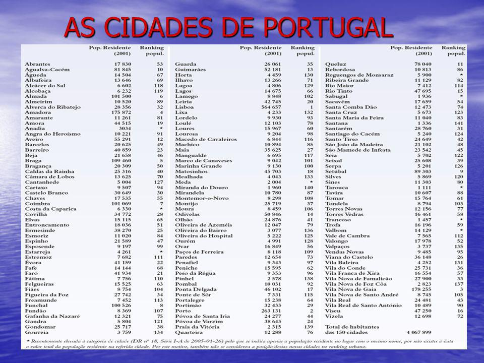 AS CIDADES DE PORTUGAL