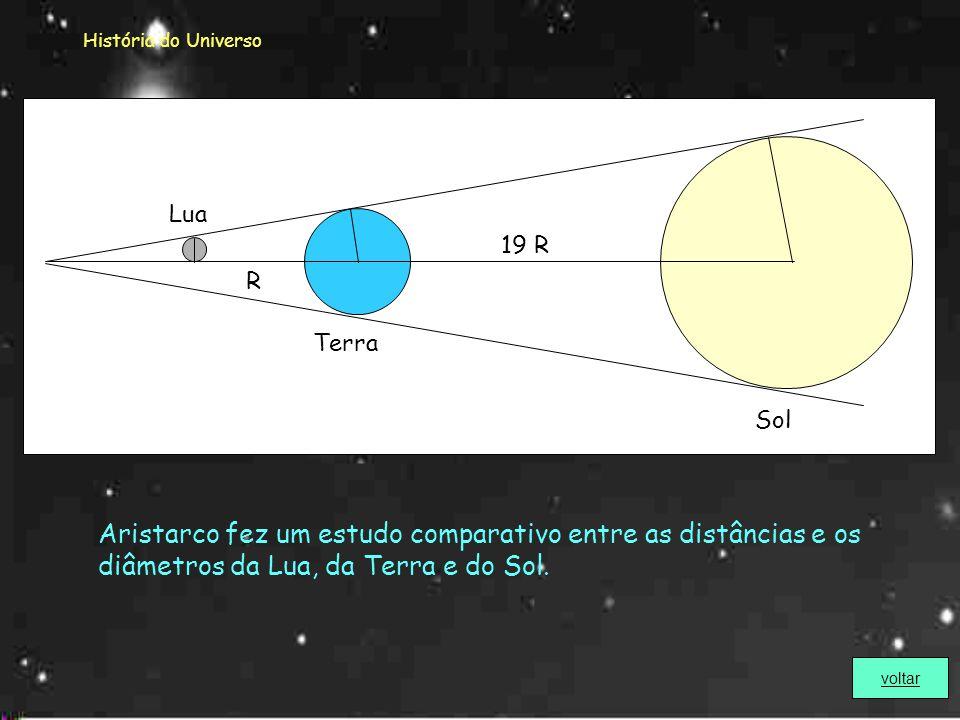 História do Universo Sol. Terra. Lua. 19 R. R. Aristarco fez um estudo comparativo entre as distâncias e os diâmetros da Lua, da Terra e do Sol.