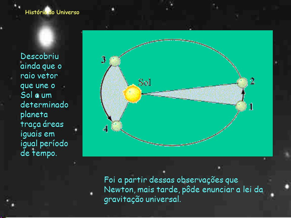 História do Universo Descobriu ainda que o raio vetor que une o Sol a um determinado planeta traça áreas iguais em igual período de tempo.