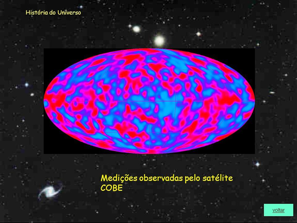 Medições observadas pelo satélite COBE