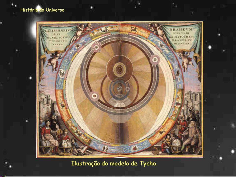 Ilustração do modelo de Tycho.