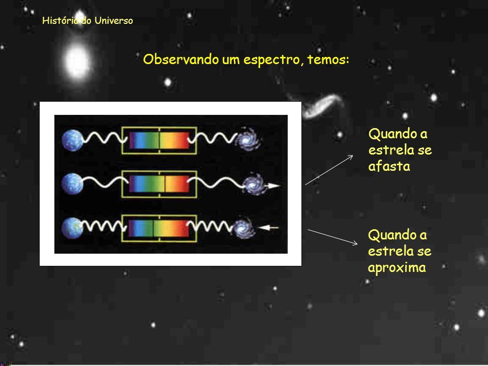 Observando um espectro, temos:
