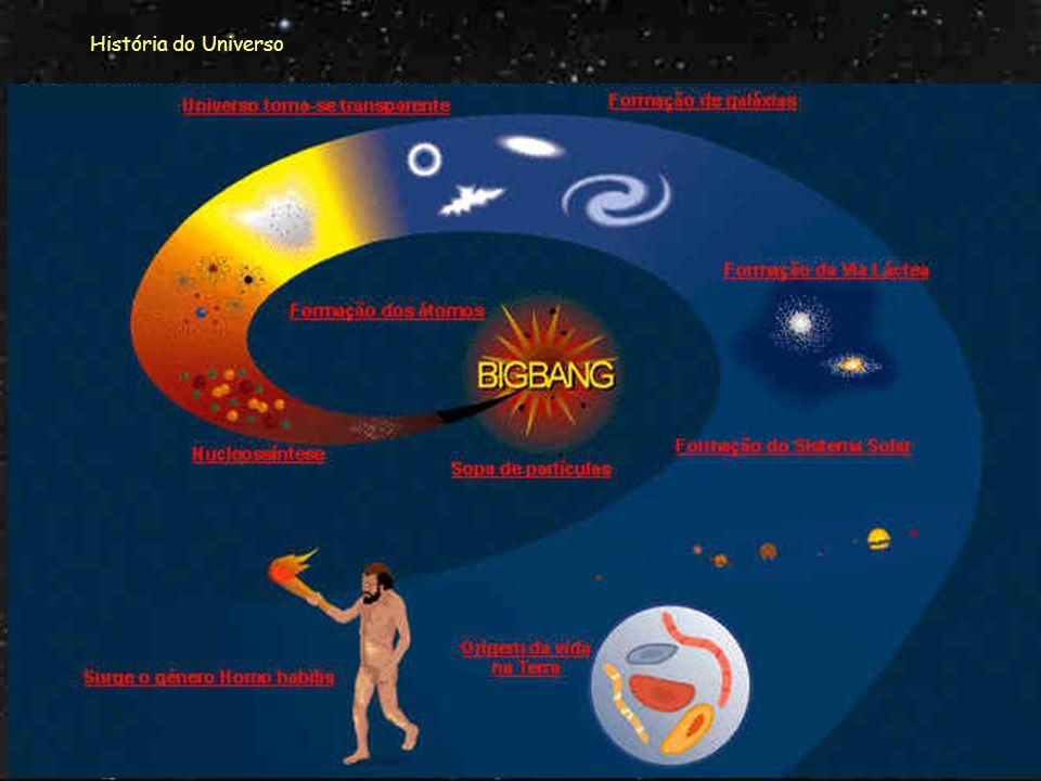 História do Universo