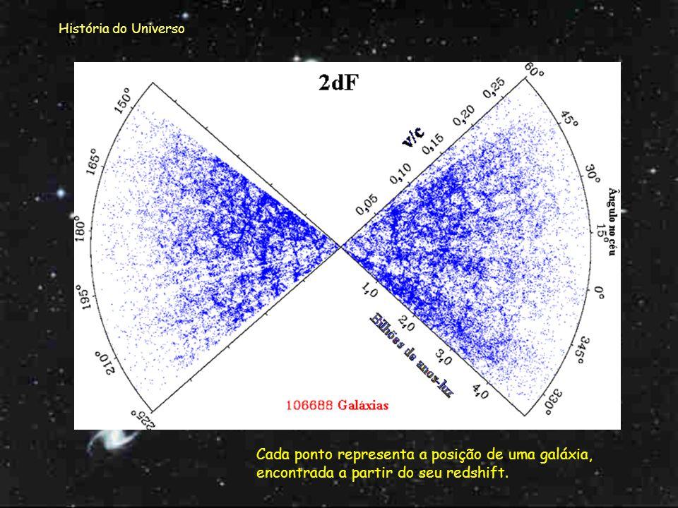 História do Universo Cada ponto representa a posição de uma galáxia, encontrada a partir do seu redshift.