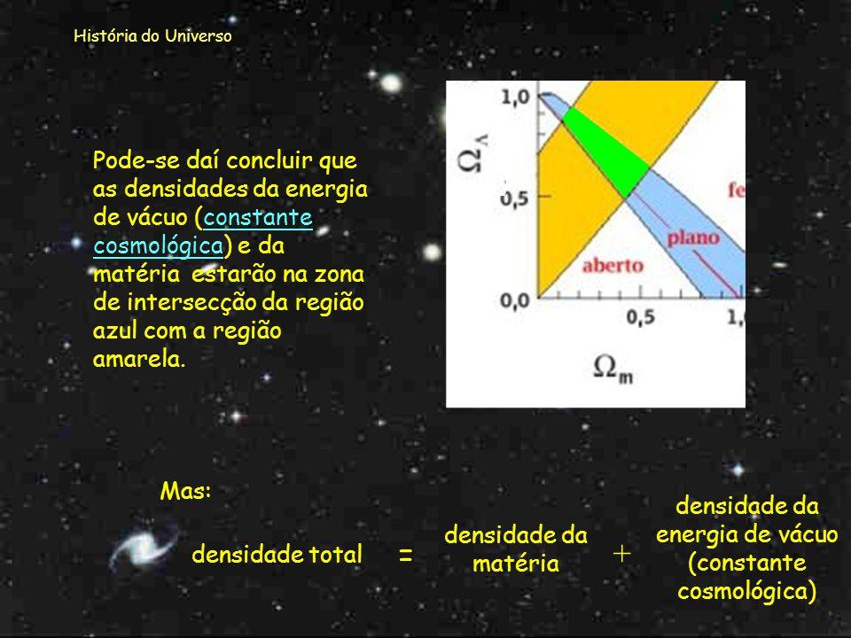 densidade da energia de vácuo (constante cosmológica)