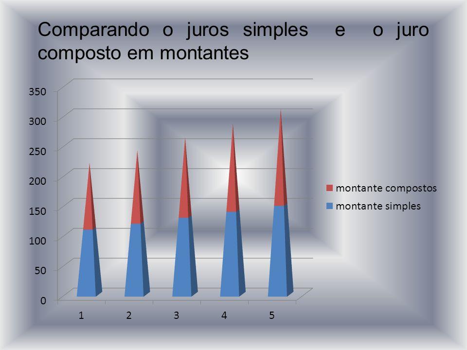Comparando o juros simples e o juro composto em montantes