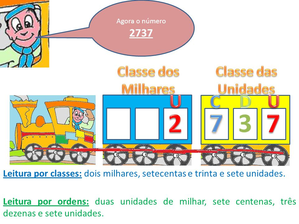 2 7 3 7 U C D U Classe dos Milhares Classe das Unidades 2737