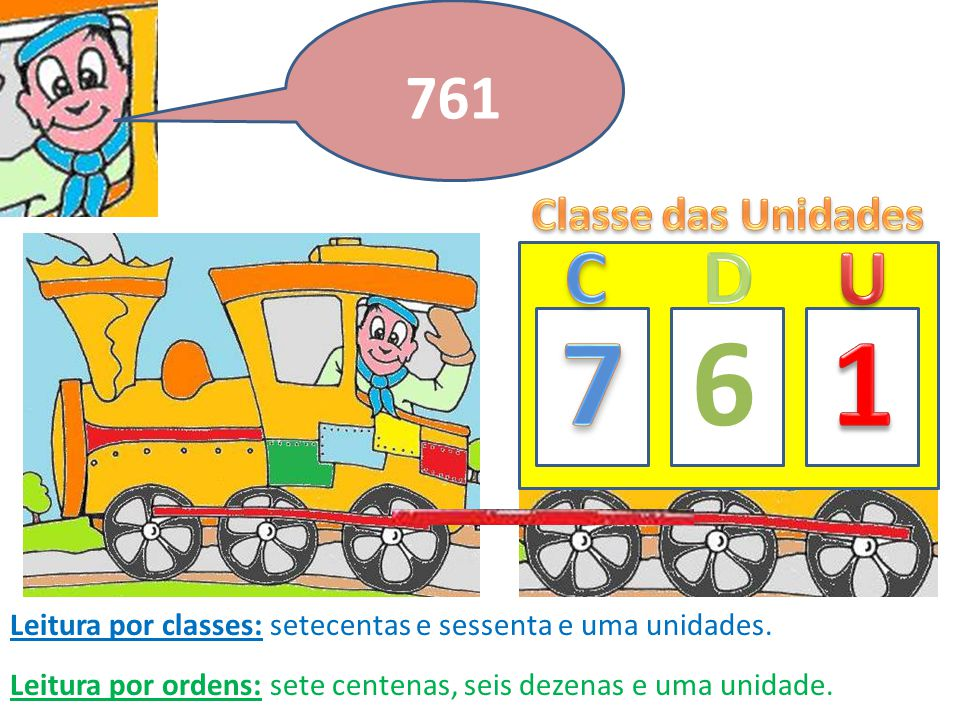 7 6 1 C D U 761 Classe das Unidades