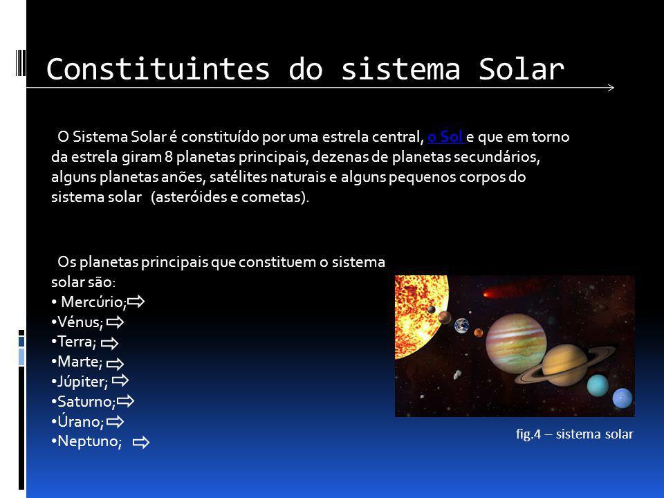 Constituintes do sistema Solar