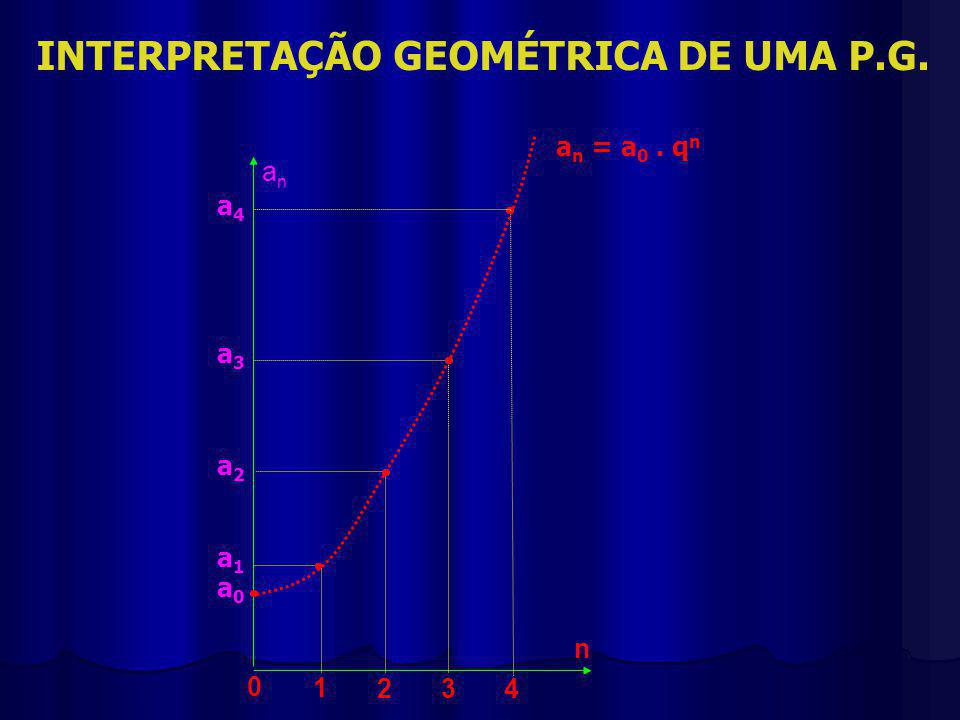 INTERPRETAÇÃO GEOMÉTRICA DE UMA P.G.