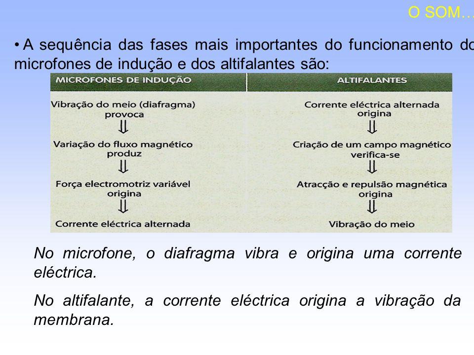 O SOM… A sequência das fases mais importantes do funcionamento dos microfones de indução e dos altifalantes são: