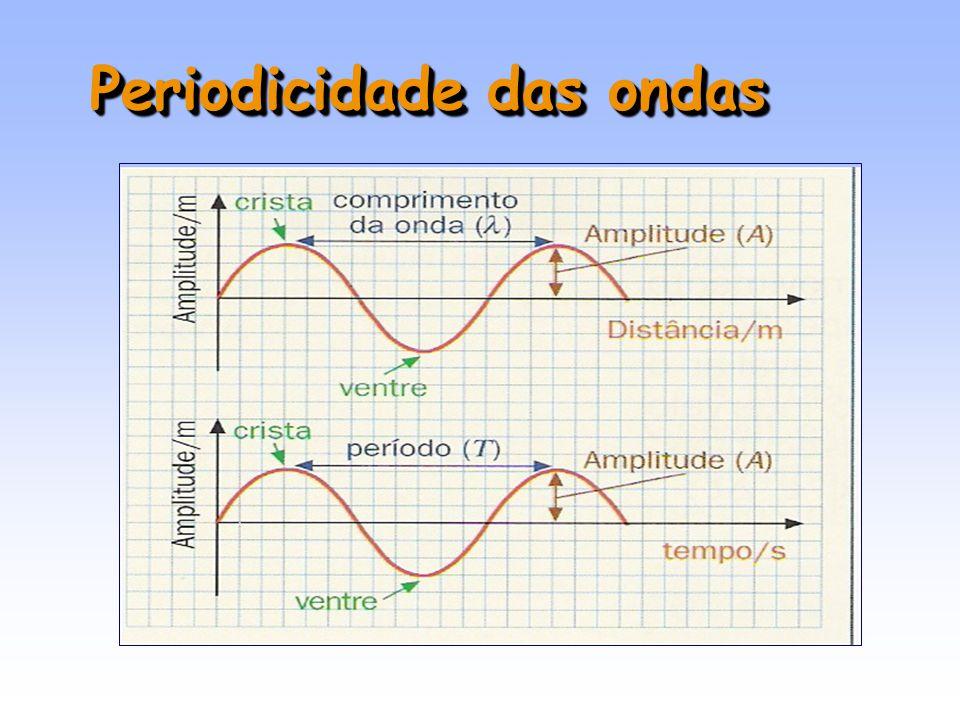 Periodicidade das ondas