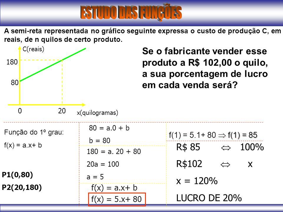 A semi-reta representada no gráfico seguinte expressa o custo de produção C, em reais, de n quilos de certo produto.