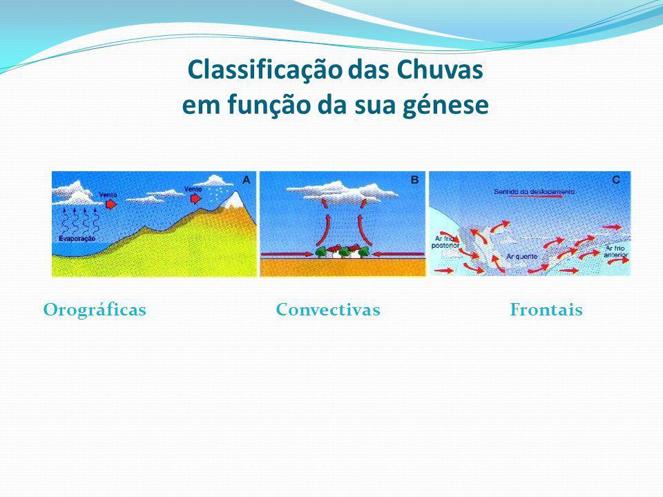 Classificação das Chuvas em função da sua génese