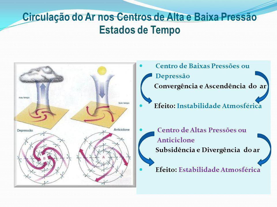 Circulação do Ar nos Centros de Alta e Baixa Pressão Estados de Tempo