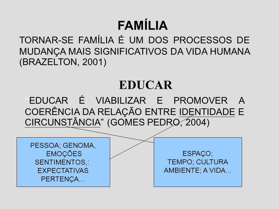 FAMÍLIA TORNAR-SE FAMÍLIA É UM DOS PROCESSOS DE MUDANÇA MAIS SIGNIFICATIVOS DA VIDA HUMANA (BRAZELTON, 2001)