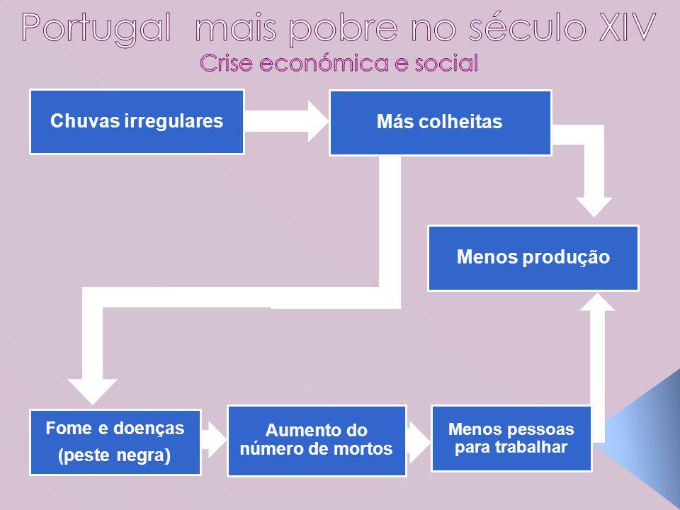 Portugal mais pobre no século XIV Crise económica e social