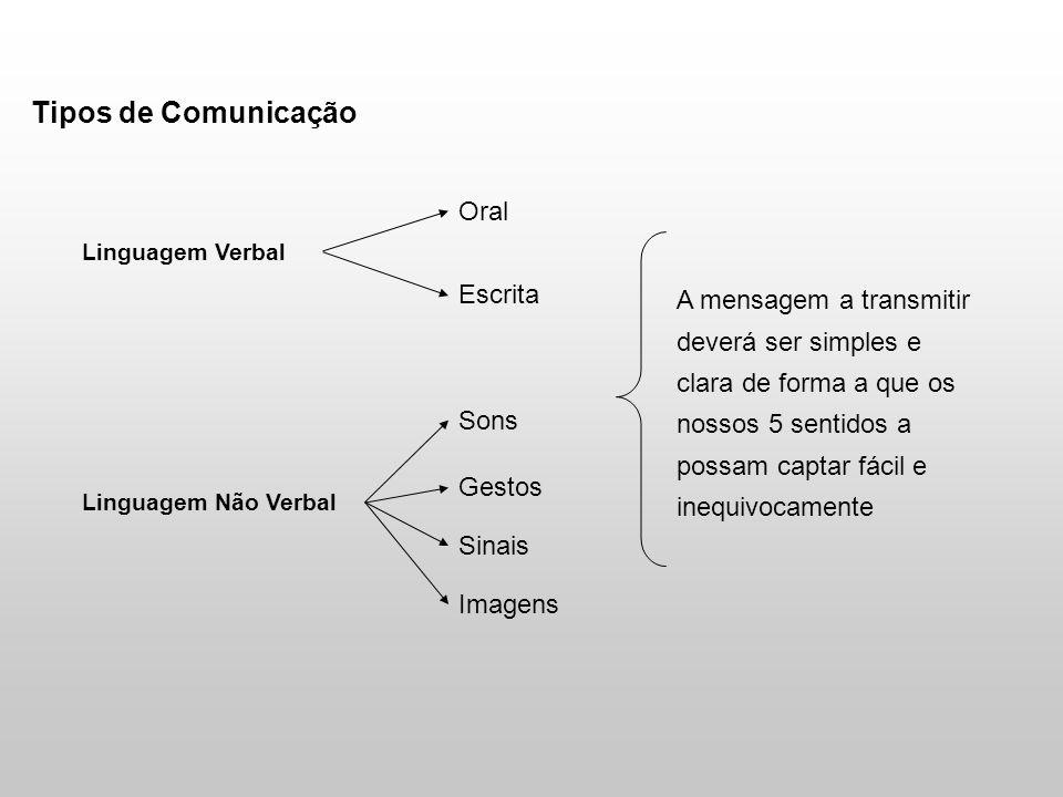 Tipos de Comunicação Oral Escrita
