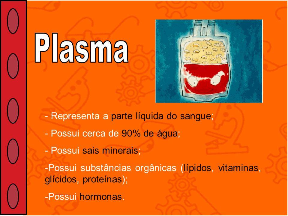 Plasma Representa a parte líquida do sangue;