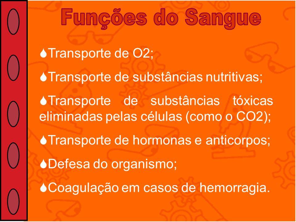 Funções do Sangue Transporte de O2;