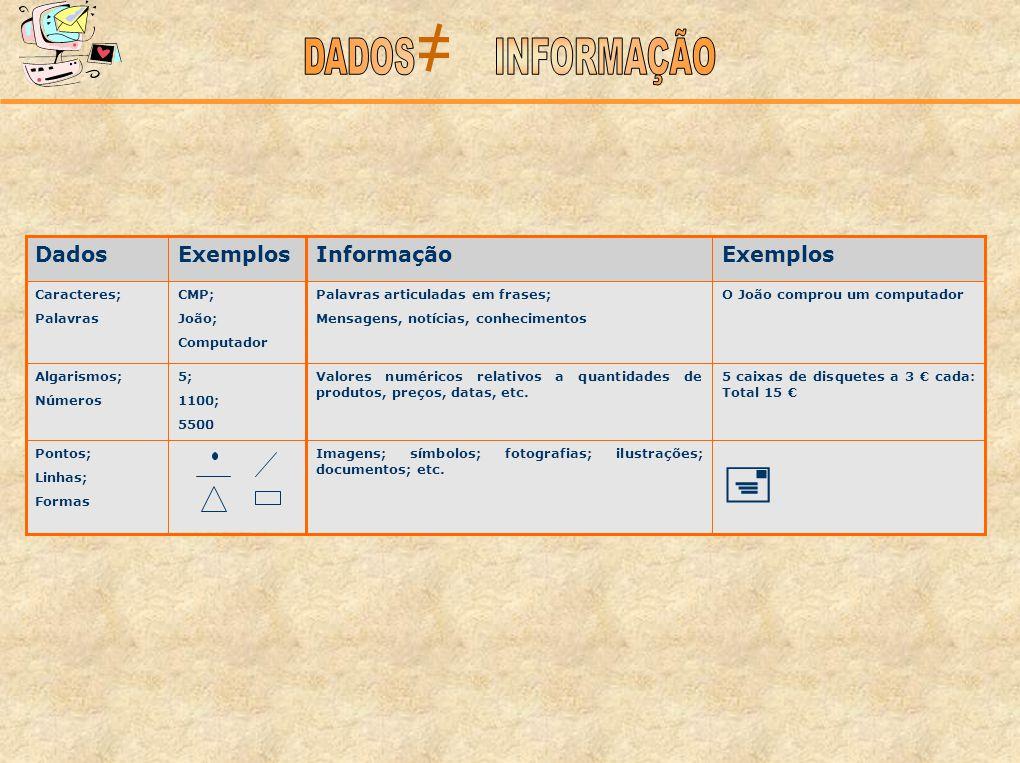 ≠  DADOS INFORMAÇÃO Exemplos Informação Dados