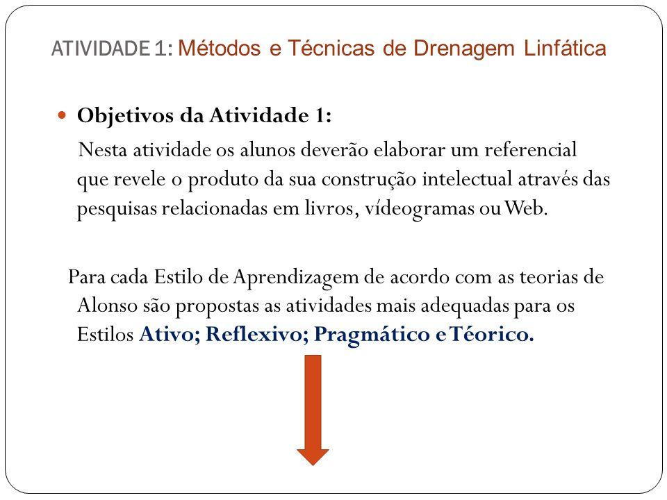 ATIVIDADE 1: Métodos e Técnicas de Drenagem Linfática