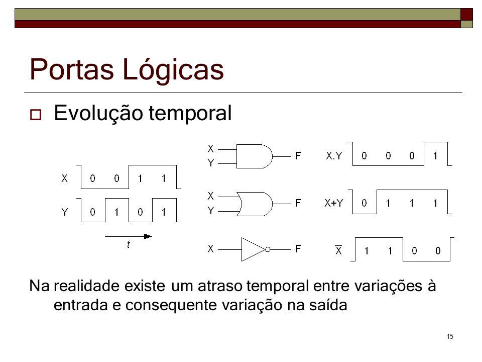 Portas Lógicas Evolução temporal