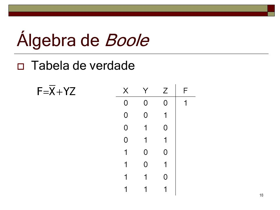 Álgebra de Boole Tabela de verdade X Y Z F 1