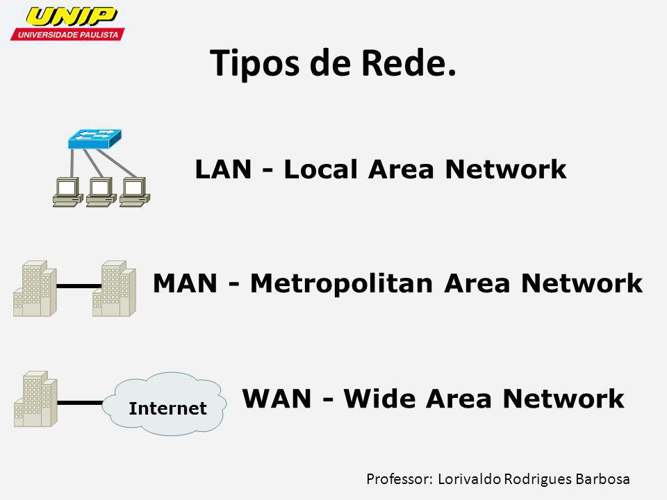 Tipos de Rede. LAN - Local Area Network
