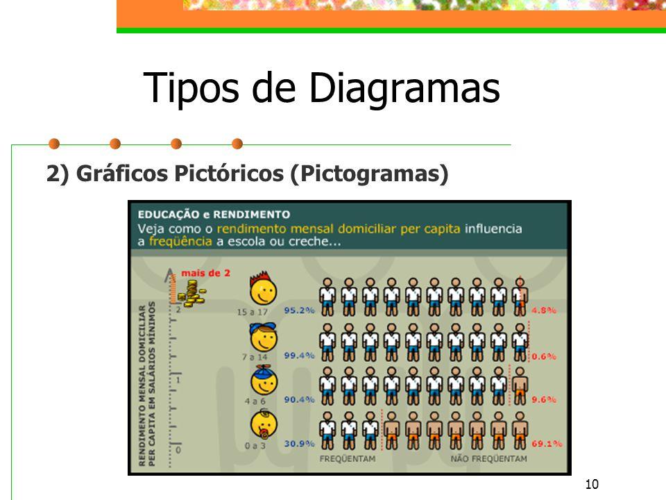 Tipos de Diagramas 2) Gráficos Pictóricos (Pictogramas)