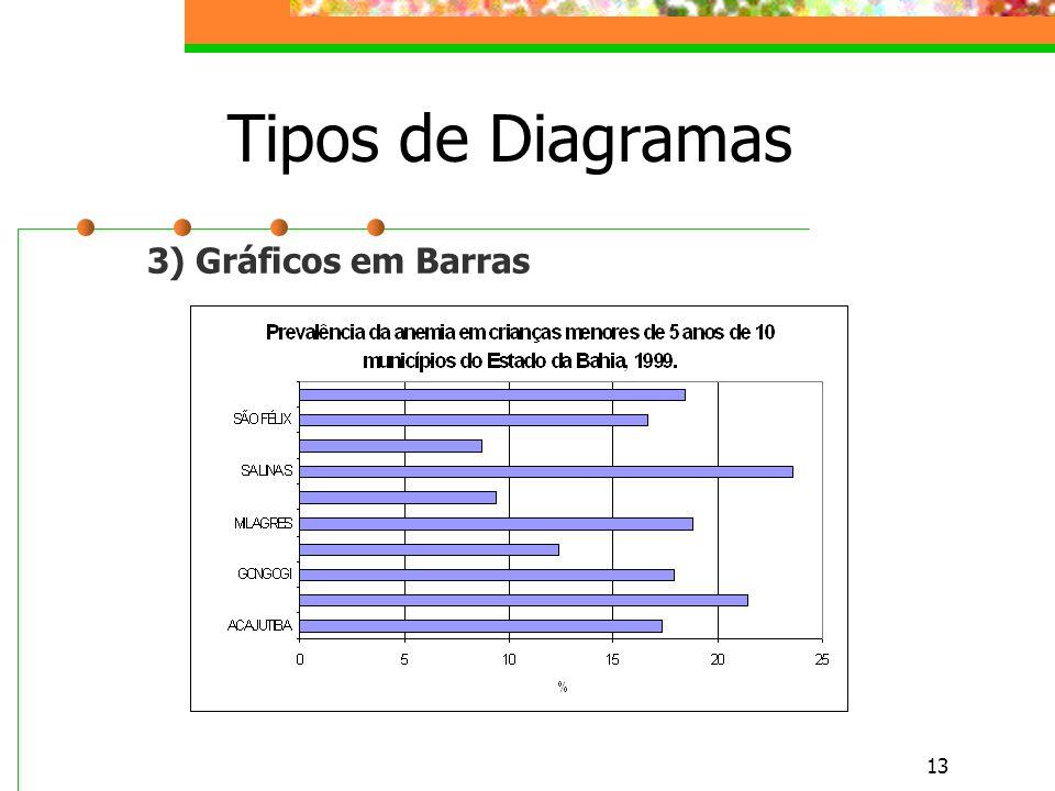 Tipos de Diagramas 3) Gráficos em Barras