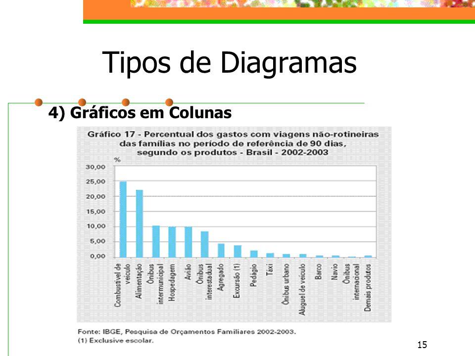 Tipos de Diagramas 4) Gráficos em Colunas