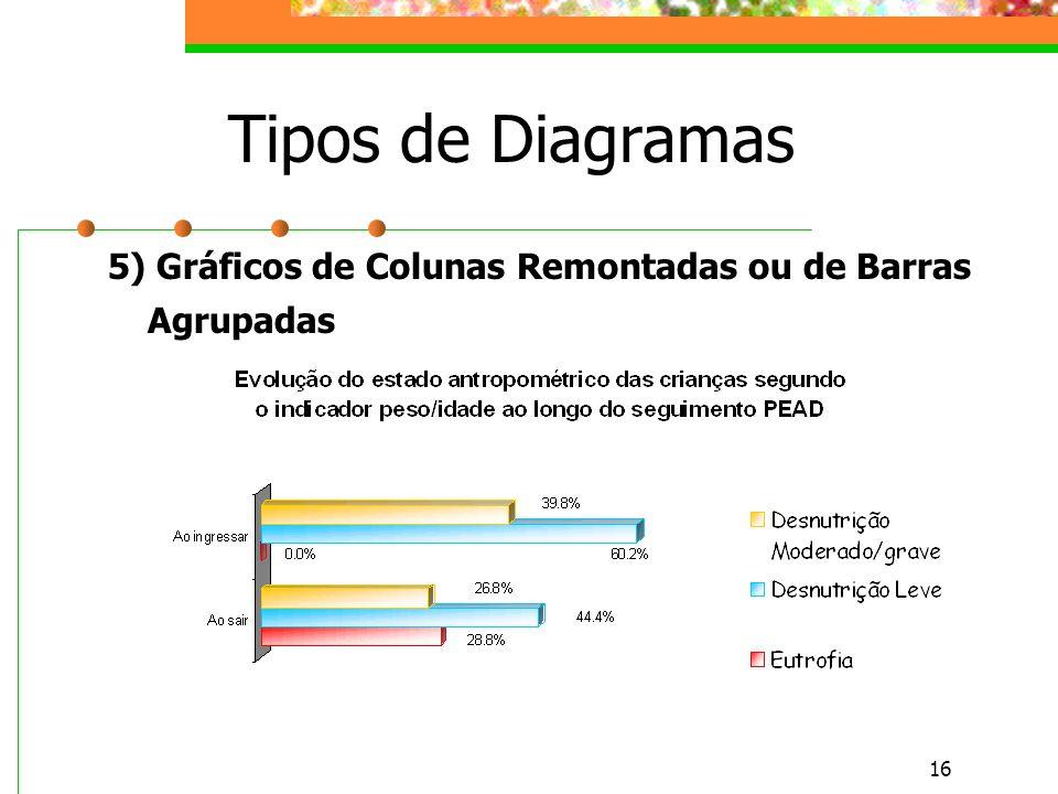 Tipos de Diagramas 5) Gráficos de Colunas Remontadas ou de Barras Agrupadas
