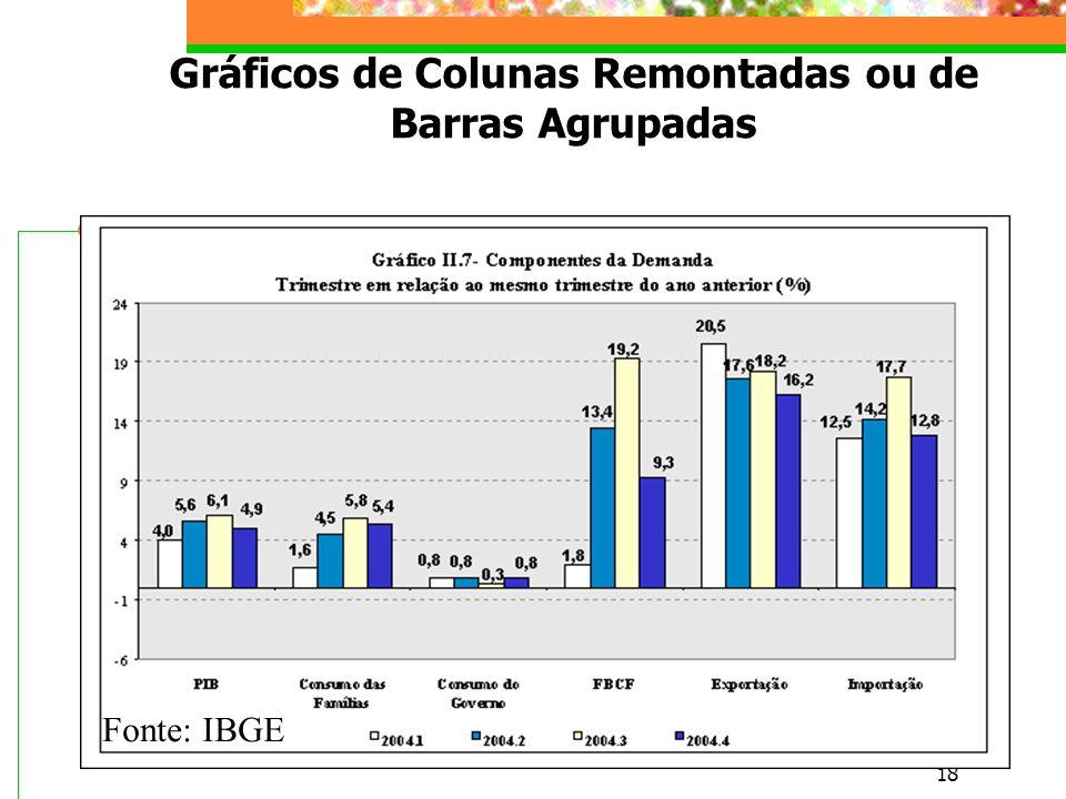 Gráficos de Colunas Remontadas ou de Barras Agrupadas