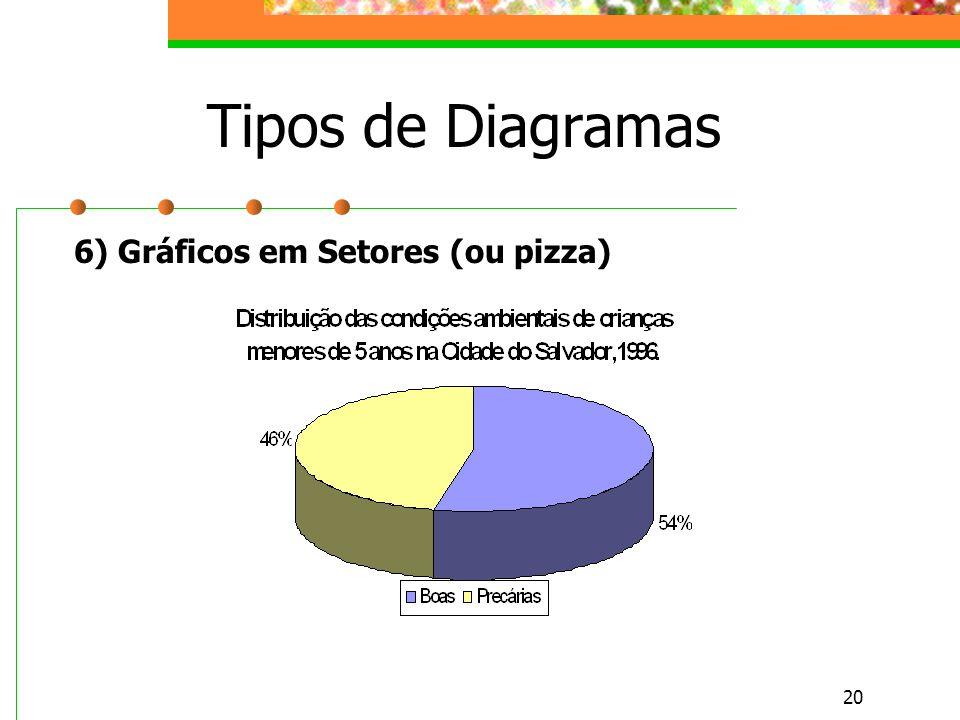 Tipos de Diagramas 6) Gráficos em Setores (ou pizza)