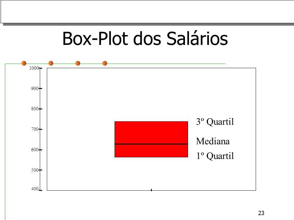 Box-Plot dos Salários 3º Quartil Mediana 1º Quartil 1000 900 800 700