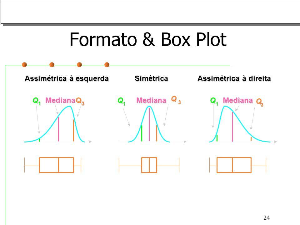 Formato & Box Plot Assimétrica à esquerda Simétrica Q Mediana