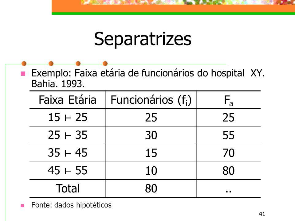 Separatrizes Faixa Etária Funcionários (fi) Fa 15 ⊢ 25 25 25 ⊢ 35 30