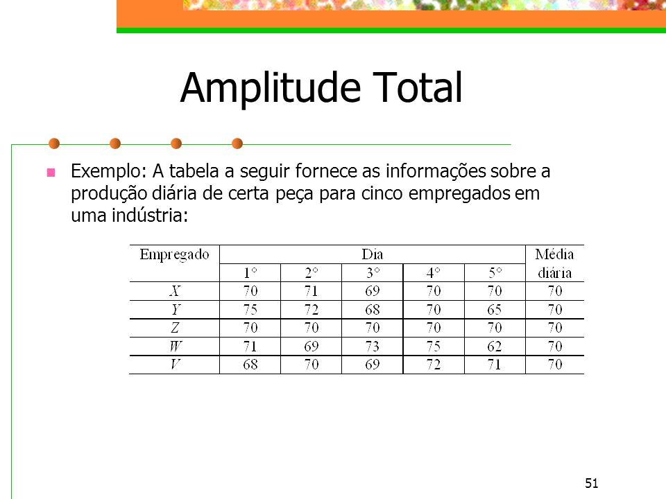 Amplitude Total Exemplo: A tabela a seguir fornece as informações sobre a produção diária de certa peça para cinco empregados em uma indústria: