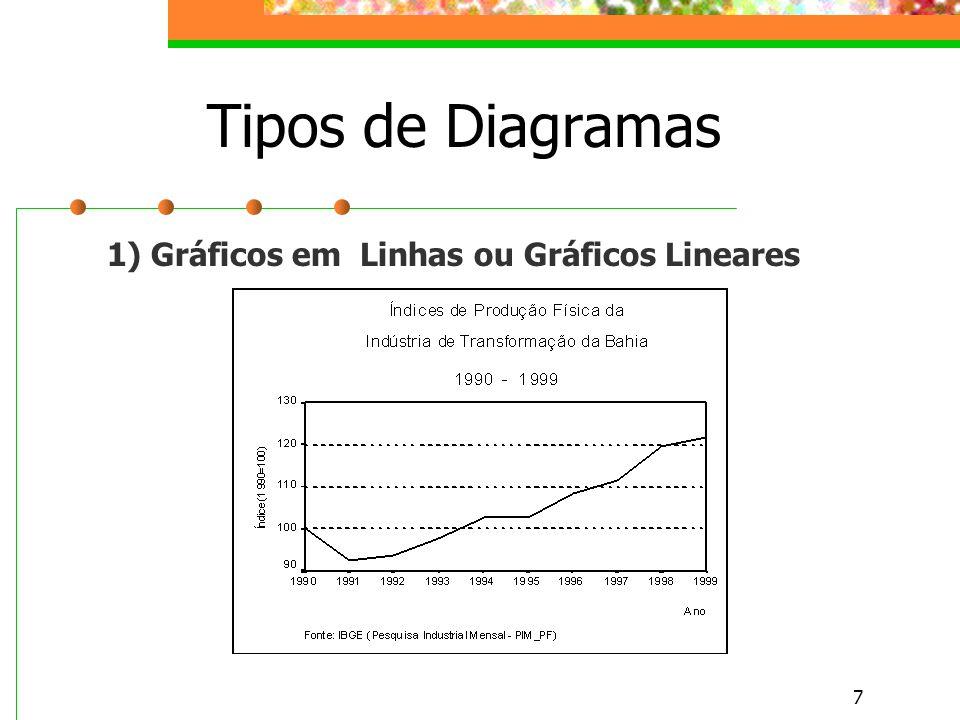 Tipos de Diagramas 1) Gráficos em Linhas ou Gráficos Lineares